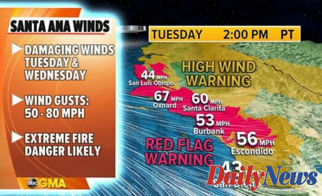 Damaging winds and fire Threat in California, wintry blast for East