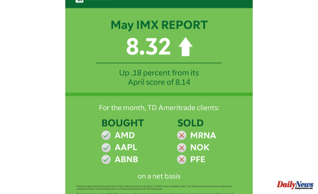 TD Ameritrade Investor Movement Index: Economic Optimism Pushes IMX Score Growing in May