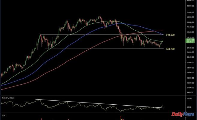Bitcoin Price Prediction – Bulls Target $40,000 and Above
