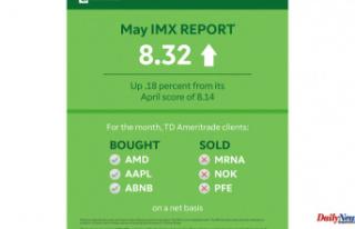 TD Ameritrade Investor Movement Index: Economic Optimism...