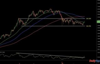 Bitcoin Price Prediction – Bulls Target $40,000...