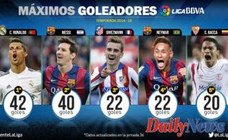 Top Scorers of European Top 5 Leagues this Season